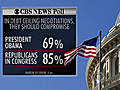 Poll Americans angry at debt ceiling compromises | BahVideo.com